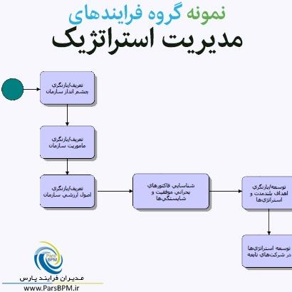 نمونه گروه فرایندهای مدیریت استراتژیک