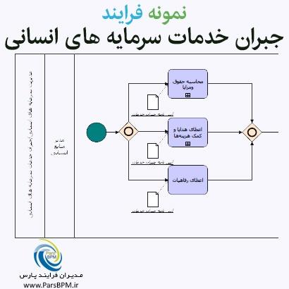 نمونه-فرایند-جبران-خدمات-سرمایه-های-انسانی