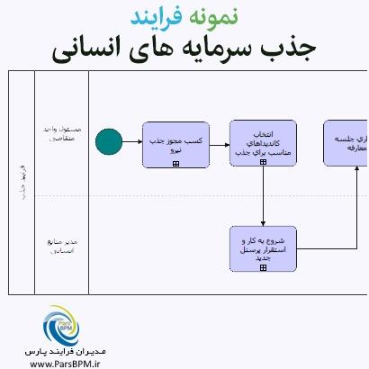 نمونه-فرایند-جذب-سرمایه-های-انسانی