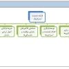 درختواره-فرایندهای-مدیریت-استراتژیک