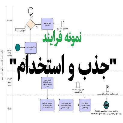 نمونه-فرایند-جذب-و-استخدام