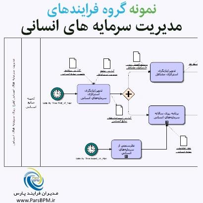 نمونه-گروه-فرایندهای-مدیریت-سرمایه-های-انسانی