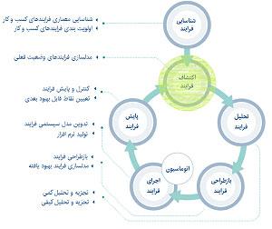اکتشاف-فرایند-کسب-و-کار