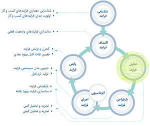 تحلیل-فرایند