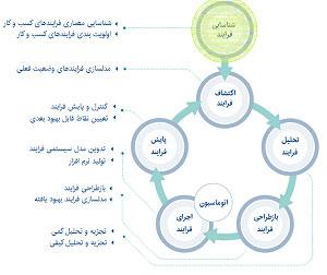 تدوین-معماری-فرایندها