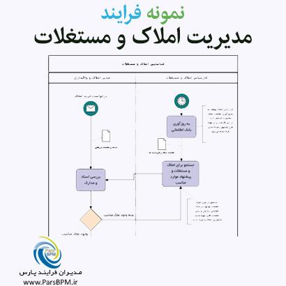 فرایند مدیریت املاک و مستغلات