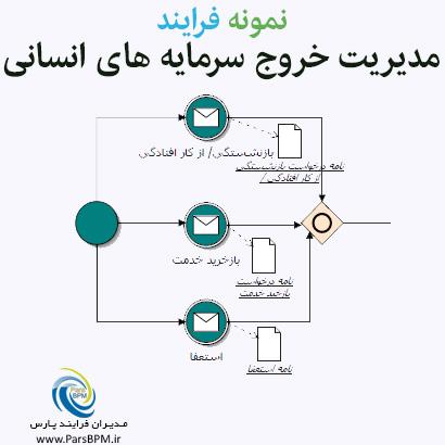 نمونه-فرایند-مدیریت-خروج-سرمایه-های-انسانی