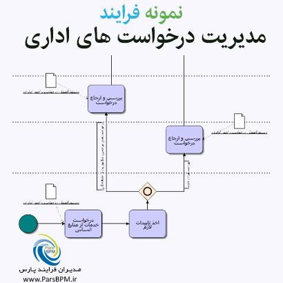 نمونه-فرایند-مدیریت-درخواست-های-اداری