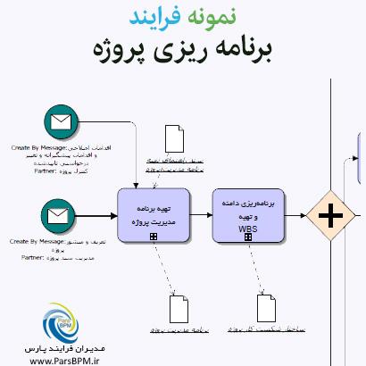 نمونه-فرایند-برنامه-ریزی-پروژه