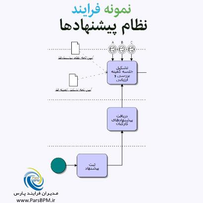 نمونه فرایند نظام پیشنهادها