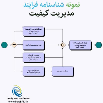 نمونه شناسنامه فرایند مدیریت کیفیت