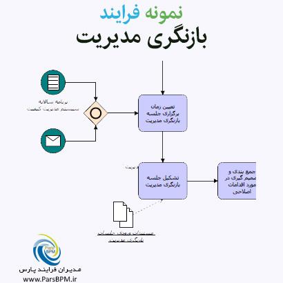 نمونه فرایند بازنگری مدیریت