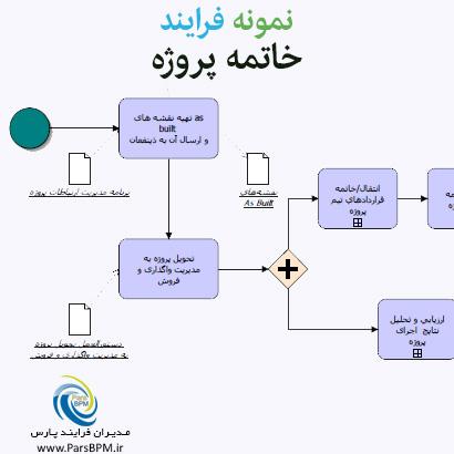 نمونه فرایند خاتمه پروژه