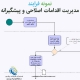 نمونه فرایند مدیریت اقدامات اصلاحی و پیشگیرانه