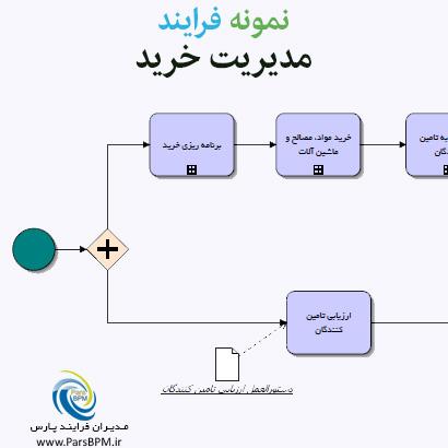 نمونه فرایند مدیریت خرید