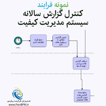 نمونه فرایند کنترل گزارش سالانه سیستم مدیریت کیفیت