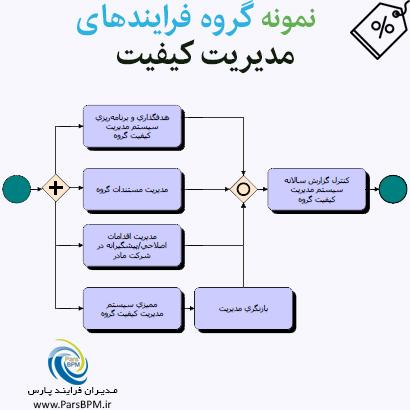 نمونه گروه فرایندهای مدیریت کیفیت